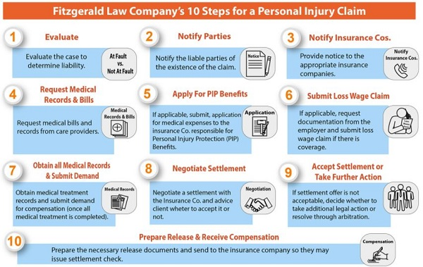 Contact FitzGerald Law Company for legal representation